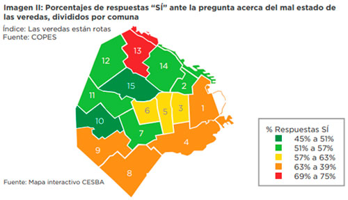 Porcentajes de respuesta SÍ ante la dificultad del mal estado de las veredas